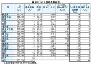 横浜市における「新型コロナウイルス」の感染患者数(5月8日時点)(表は徒然呟人さん @DoodlingTweeter 提供)