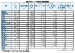 横浜市における「新型コロナウイルス」の感染患者数(6月5日時点)(表は徒然呟人さん @DoodlingTweeter 提供)