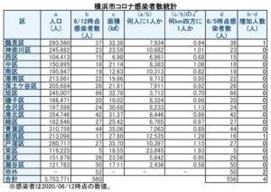 横浜市における「新型コロナウイルス」の感染患者数(6月12日時点)(表は徒然呟人さん @DoodlingTweeter 提供)