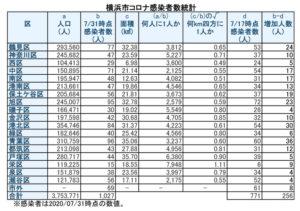 横浜市における「新型コロナウイルス」の感染患者数(7月31日時点)(表は徒然呟人さん @DoodlingTweeter 提供)