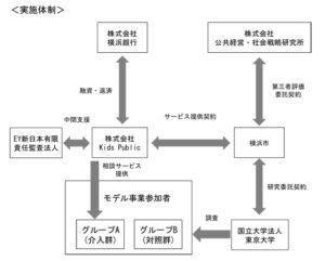 モデル事業関係者の構成(実施体制)。それぞれの役割において協力してモデル事業に取り組む(横浜市の記者発表資料より)