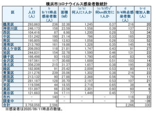 横浜市における「新型コロナウイルス」の感染患者数(9月11日時点)(表は徒然呟人さん提供)