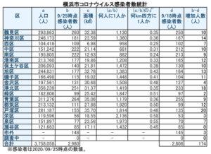 横浜市における「新型コロナウイルス」の感染患者数(9月25日時点)(表は徒然呟人さん提供)