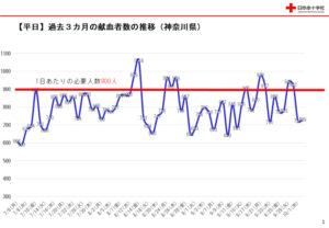 過去3カ月間の献血者数の推移(神奈川県・平日)。1日あたりの必要人数を割る日がほとんどとなっている(神奈川県赤十字血液センター提供)