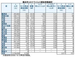 横浜市における「新型コロナウイルス」の感染患者数(10月23日時点)。前週の青葉区に続き港南区も人口1千人に1人を割ってしまった(表は徒然呟人さん提供)