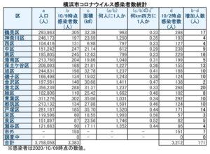 横浜市における「新型コロナウイルス」の感染患者数(10月9日時点)。鶴見区の感染者数が1千人に1人を割った(表は徒然呟人さん提供)