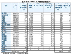 横浜市における「新型コロナウイルス」の感染患者数。神奈川区と保土ヶ谷区も人口1千人に1人を割ってしまった(11月6日時点・徒然呟人さん提供)