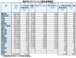 横浜市における「新型コロナウイルス」の感染患者数(11月26日時点での公表分・徒然呟人さん提供)