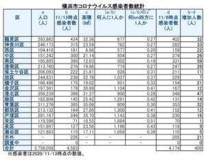 。神奈川区と保土ヶ谷区も人口1千人に1人を割ってしまった