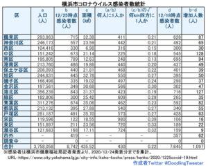 横浜市における「新型コロナウイルス」の感染患者数(12月24日時点での公表分・徒然呟人さん提供)