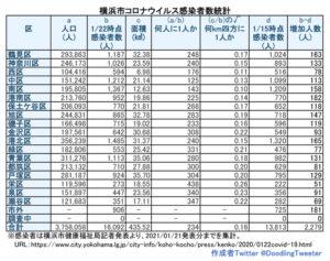 横浜市における「新型コロナウイルス」の感染患者数。対人口比の感染者数は西区も100人台となった(1月21日時点での公表分・徒然呟人さん提供)