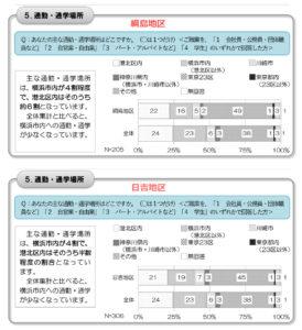 東京23区へ通う割合は綱島地区が49%、日吉地区は45%と高い割合だった(区民意識調査結果より)