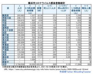横浜市における「新型コロナウイルス」の感染患者数。対人口比の感染者数は港南区も100人台となった(2月4日時点での公表分・徒然呟人さん提供)