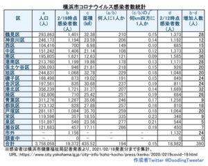 横浜市における「新型コロナウイルス」の感染患者数。港北区の対人口比の感染者数は約207人に1人という状況(2月18日時点での公表分・徒然呟人さん提供)