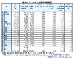 横浜市における「新型コロナウイルス」の感染患者数。対人口比の感染者数で鶴見区と神奈川区が200人に1人を割ってしまった。港北区は約202人に1人という状況(3月4日時点での公表分・徒然呟人さん提供)
