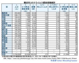 横浜市における「新型コロナウイルス」の感染患者数(4月15日時点での公表分・徒然呟人さん提供)