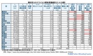 横浜市における「新型コロナウイルス」の感染患者数。中区で99人に1人までの割合となってしまった(4月29日時点での公表分・徒然呟人さん提供)