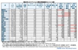 横浜市における「新型コロナウイルス」の感染患者数。人口と面積を最新情報に更新している(5月13日時点での公表分・徒然呟人さん提供)