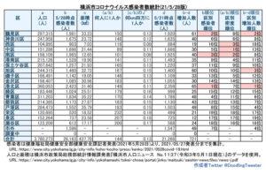 横浜市における「新型コロナウイルス」の感染患者数。人口と面積を最新情報に更新している(5月27日時点での公表分・徒然呟人さん提供)