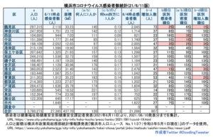 横浜市における「新型コロナウイルス」の感染患者数。南区、西区の順で面積あたりの感染者数が多くなっている(6月10日時点での公表分・徒然呟人さん提供)