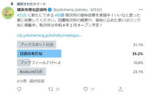 横浜市港北区役所のサイトによると、(2)の「日吉の本だな」 が最多得票になったとのことです(写真は同区のツイッター投票結果画面)