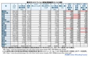 横浜市における「新型コロナウイルス」の感染患者数(8月19日時点での公表分・徒然呟人さん提供)