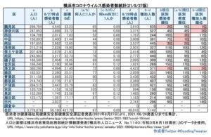 横浜市における「新型コロナウイルス」の感染者数。港北区は約72人に1人にまで増加している(8月27日時点での公表分・徒然呟人さん提供)
