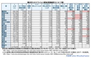 横浜市における「新型コロナウイルス」の感染者数(9月16日時点での公表分・徒然呟人さん提供)