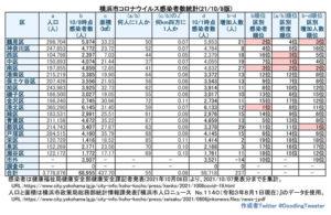 横浜市における「新型コロナウイルス」の感染者数(10月7日時点での公表分・徒然呟人さん提供)
